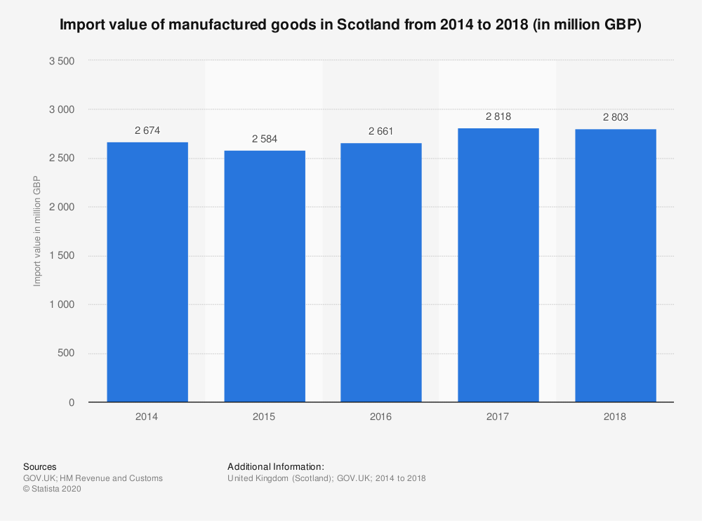 Statistic: Import value of manufactured goods in Scotland from 2014 to 2018 (in million GBP) | Statista