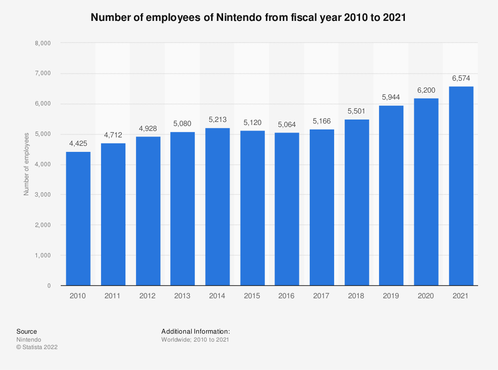 Statistic: Number of employees of Nintendo from fiscal year 2010 to 2019 | Statista