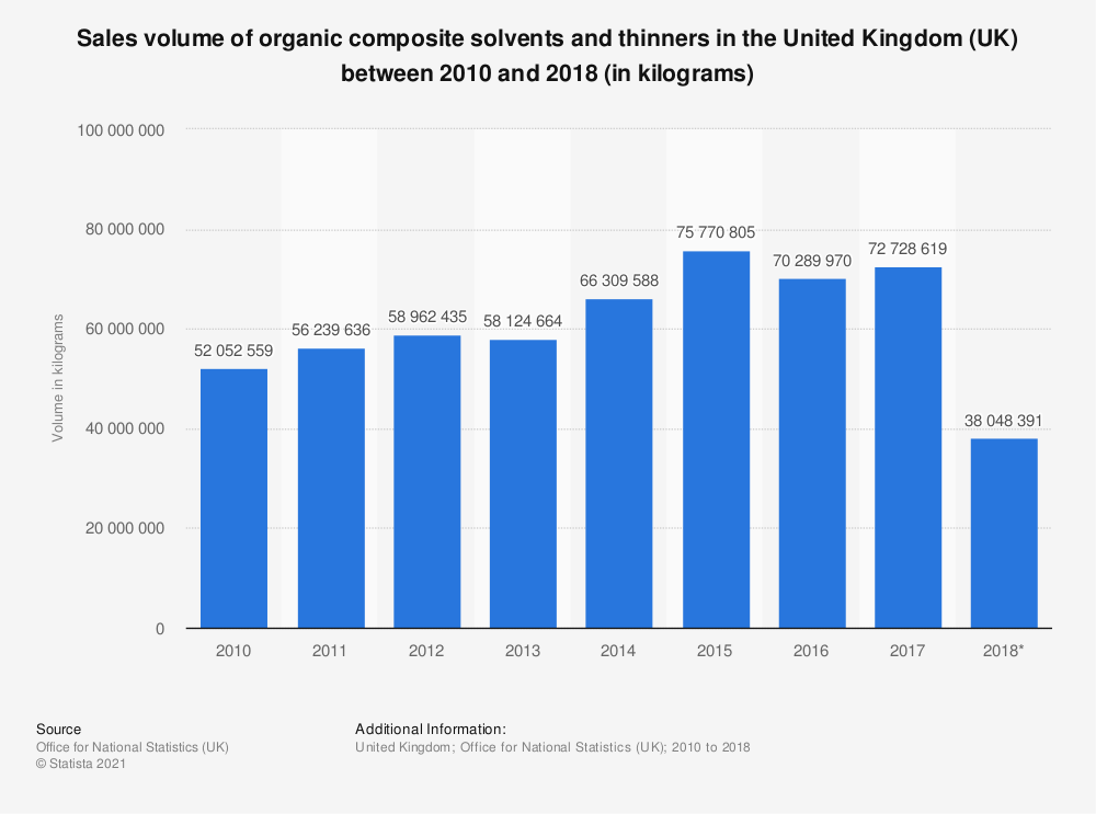 Statistic: Sales volume of organic composite solvents and thinners in the United Kingdom (UK) between 2010 and 2017 (in kilograms) | Statista