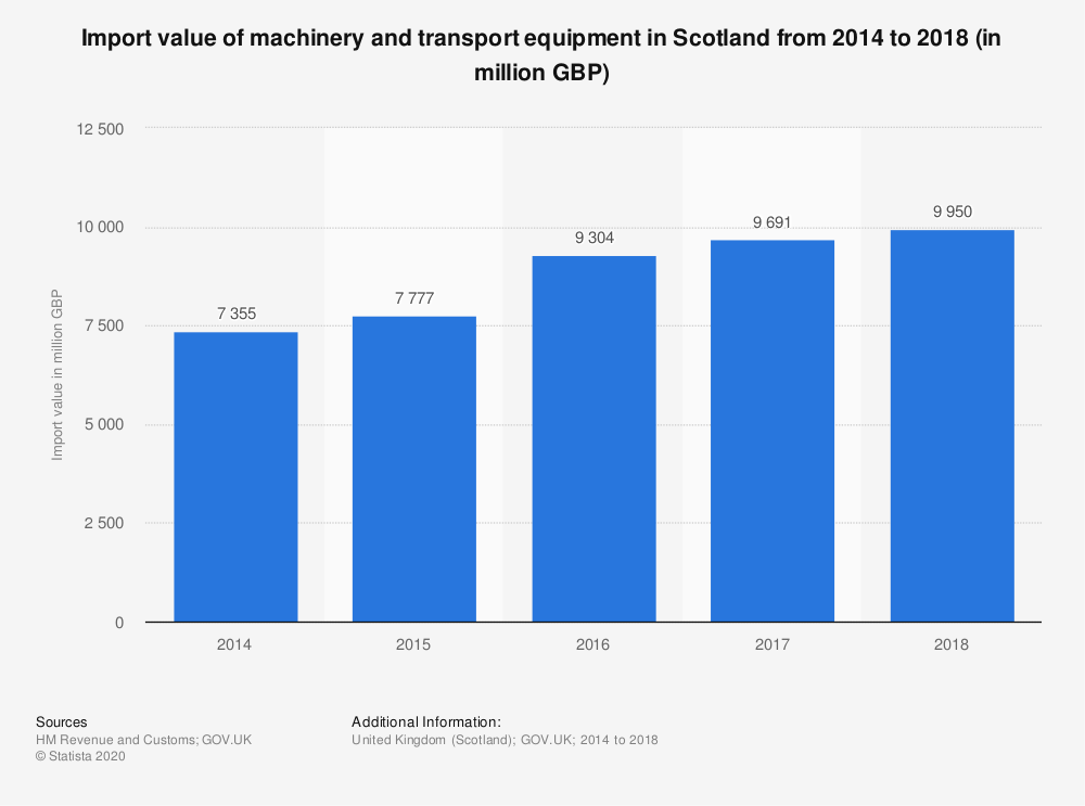 Statistic: Import value of machinery and transport equipment in Scotland from 2014 to 2018 (in million GBP)   Statista