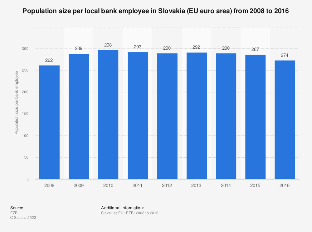 Statistic: Population size per local bank employee in Slovakia (EU euro area) from 2008 to 2016 | Statista