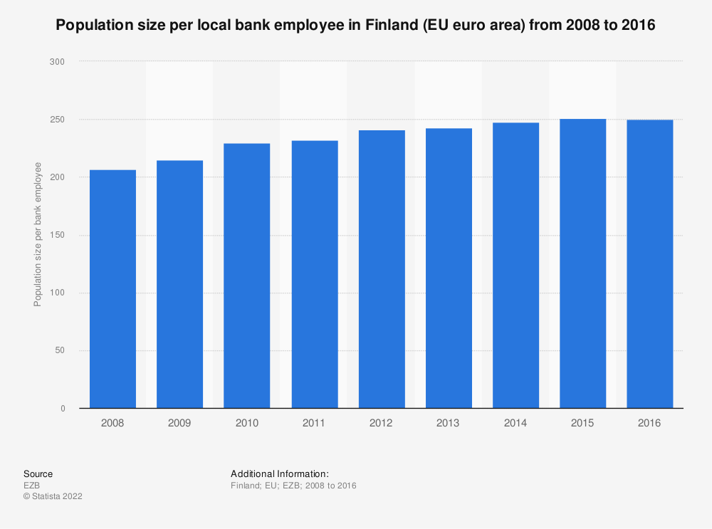 Statistic: Population size per local bank employee in Finland (EU euro area) from 2008 to 2016 | Statista