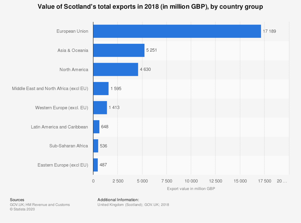 Statistic: Value of Scotland's total exports in 2018 (in million GBP), by country group | Statista