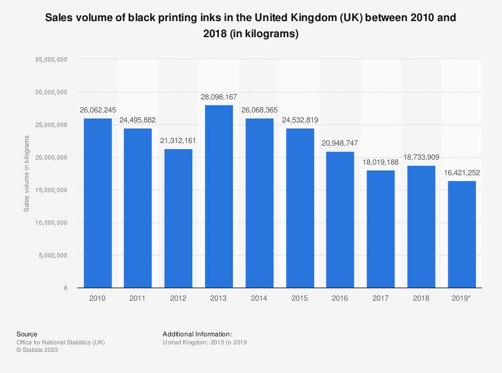 Statistic: Sales volume of black printing inks in the United Kingdom (UK) between 2010 and 2017 (in kilograms) | Statista