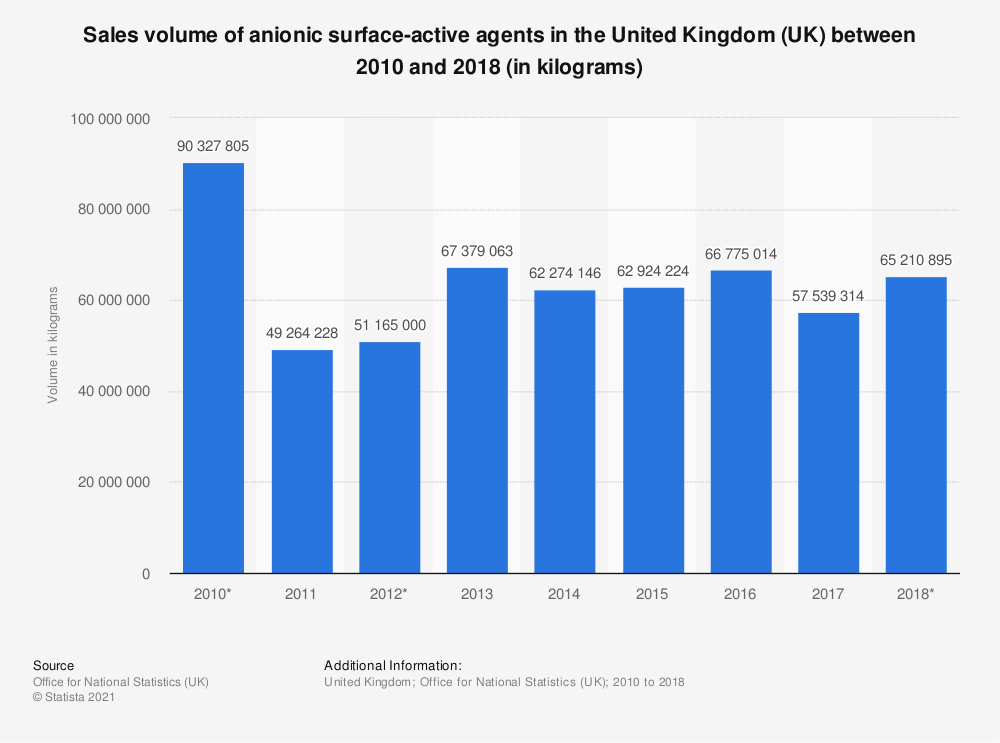 Statistic: Sales volume of anionic surface-active agents in the United Kingdom (UK) between 2010 and 2017 (in kilograms) | Statista