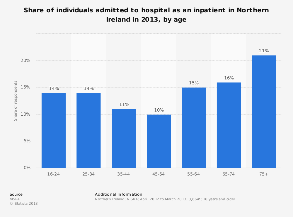 Statistic: Share of individuals admitted to hospital as an inpatient in Northern Ireland in 2013, by age | Statista