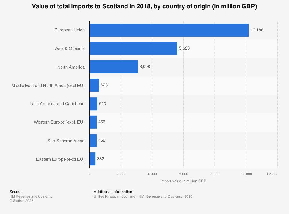 Scottish import origins and values 2018 | Statista