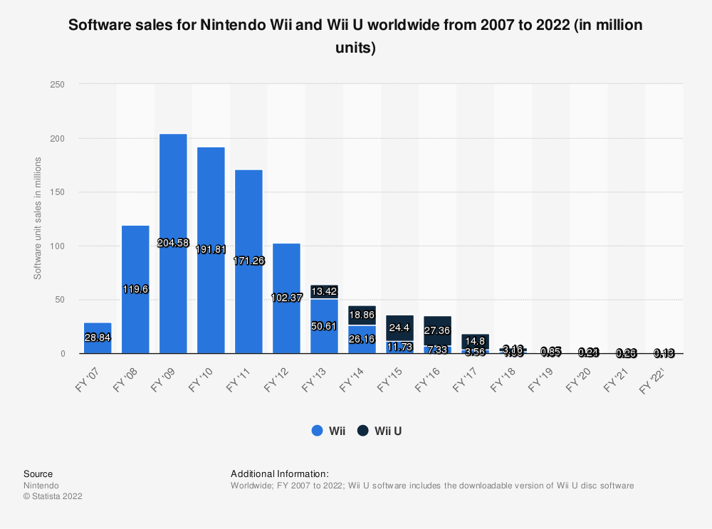 Statistic: Software sales for Nintendo Wii and Wii U worldwide from 2007 to 2021 (in million units) | Statista