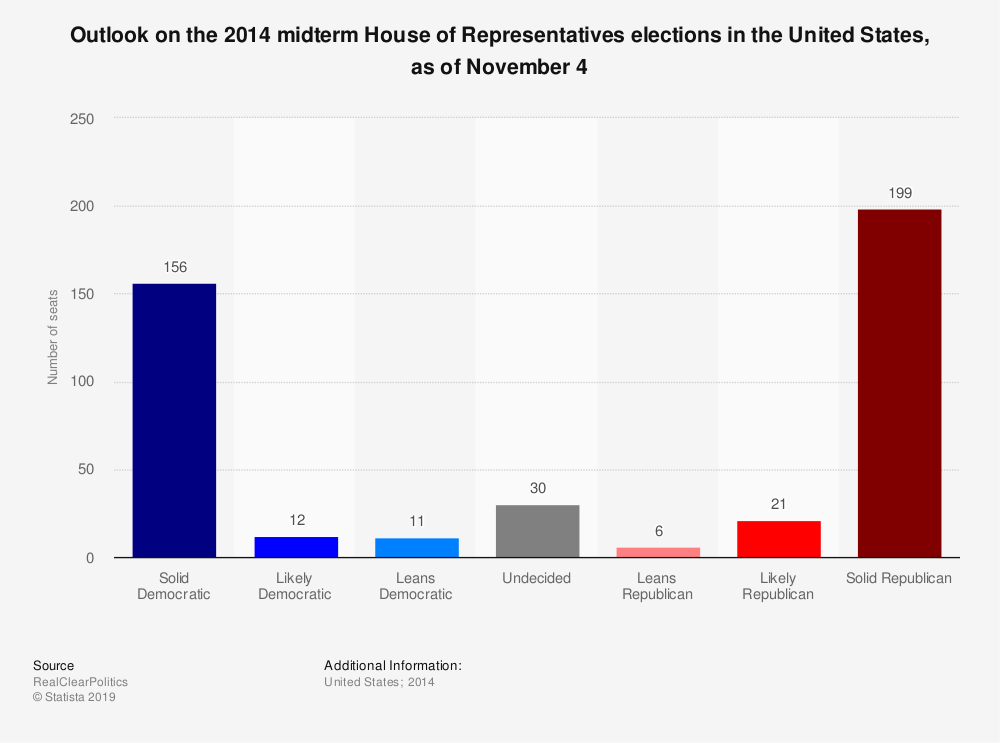 Statistic: Outlook on the 2014 midterm House of Representatives elections in the United States, as of November 4   Statista