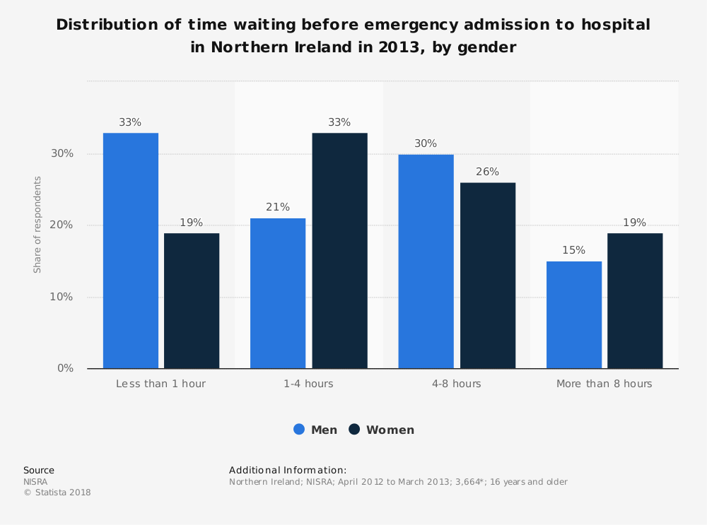 Statistic: Distribution of time waiting before emergency admission to hospital in Northern Ireland in 2013, by gender | Statista