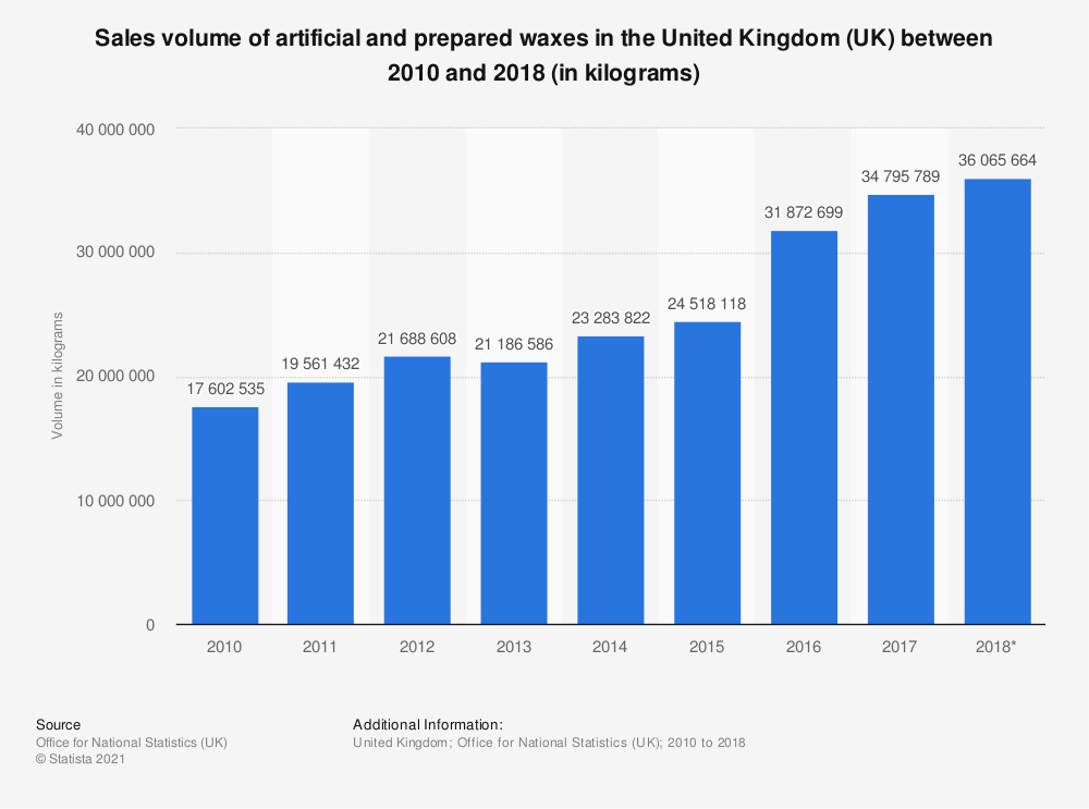 Statistic: Sales volume of artificial and prepared waxes in the United Kingdom (UK) between 2010 and 2017 (in kilograms) | Statista