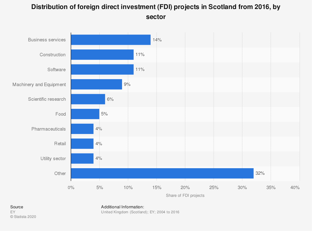 Statistic: Distribution of foreign direct investment (FDI) projects in Scotland from 2016, by sector | Statista
