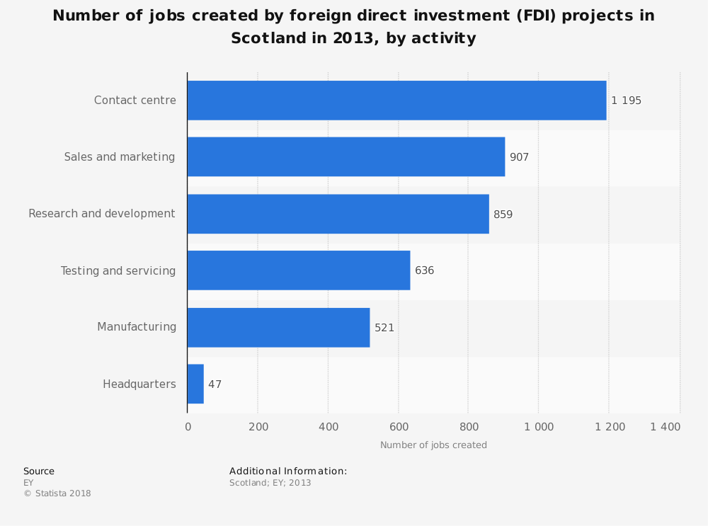 Statistic: Number of jobs created by foreign direct investment (FDI) projects in Scotland in 2013, by activity | Statista