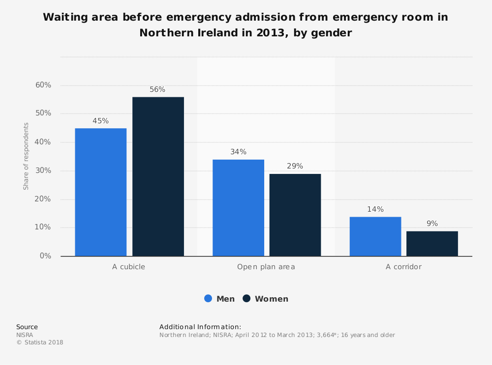 Statistic: Waiting area before emergency admission from emergency room in Northern Ireland in 2013, by gender | Statista