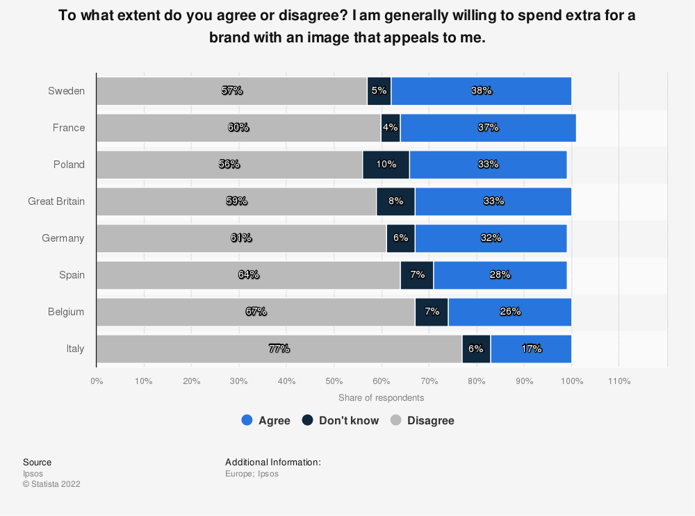 Statistic: To what extent do you agree or disagree? I am generally willing to spend extra for a brand with an image that appeals to me. | Statista