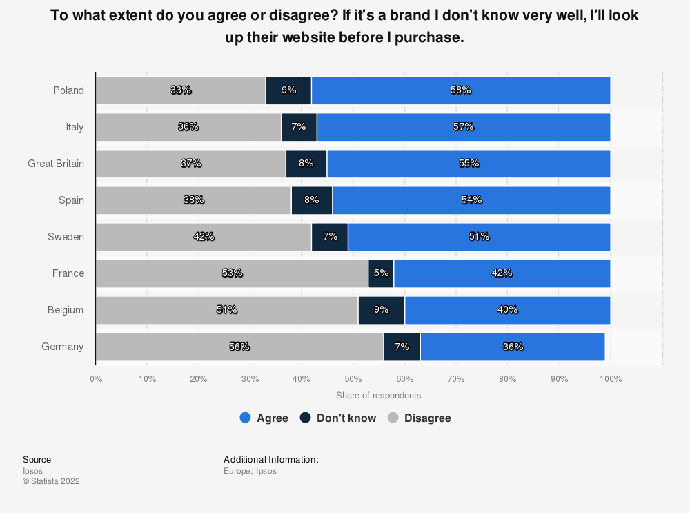 Statistic: To what extent do you agree or disagree?  If it's a brand I don't know very well, I'll look up their website before I purchase. | Statista