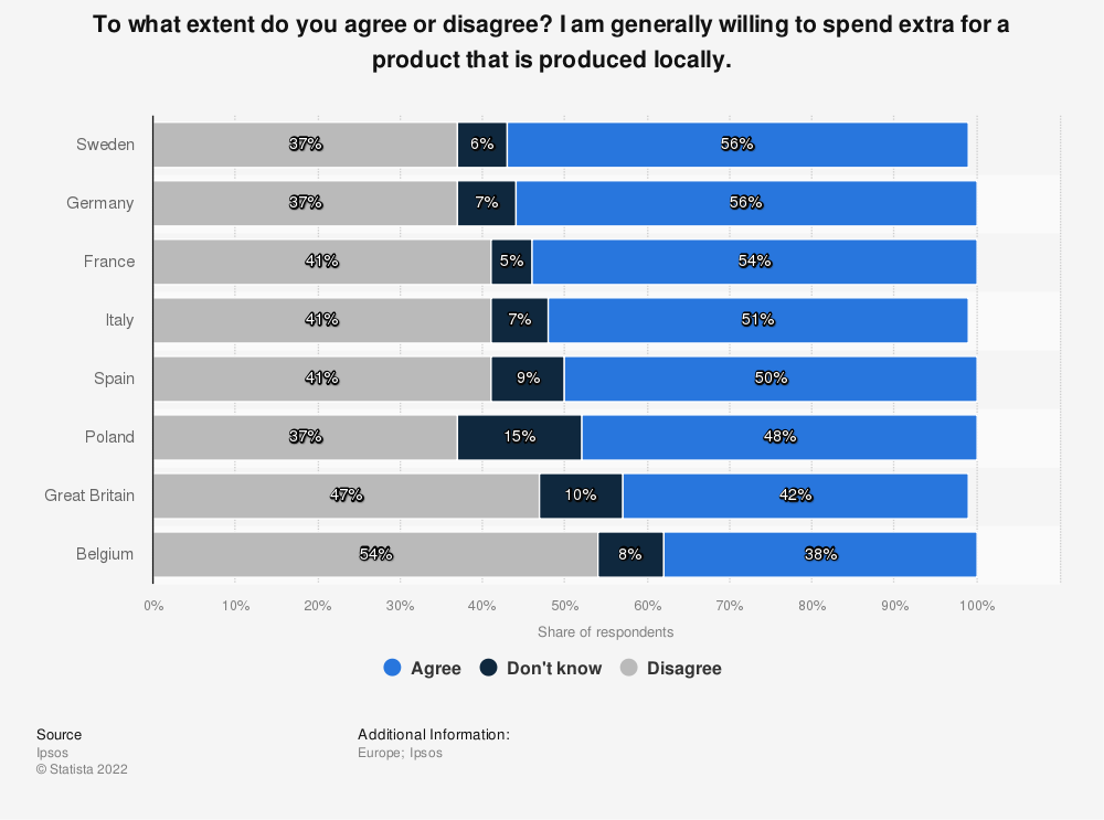 Statistic: To what extent do you agree or disagree? I am generally willing to spend extra for a product that is produced locally. | Statista