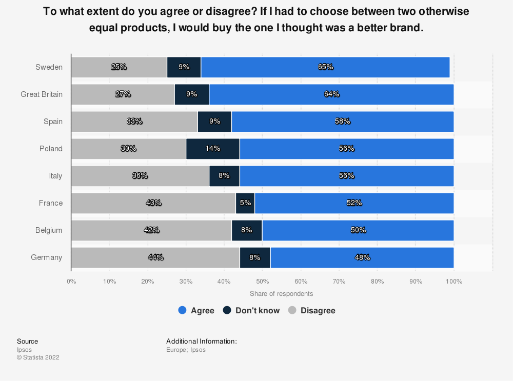 Statistic: To what extent do you agree or disagree? If I had to choose between two otherwise equal products, I would buy the one I thought was a better brand. | Statista