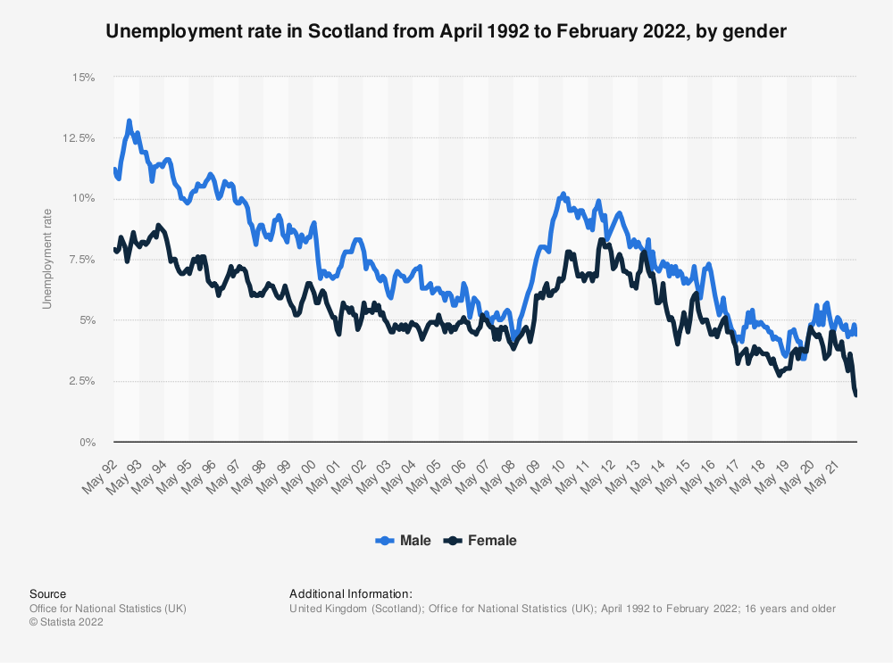 Statistic: Unemployment rate in Scotland from 2014 to 2018* | Statista