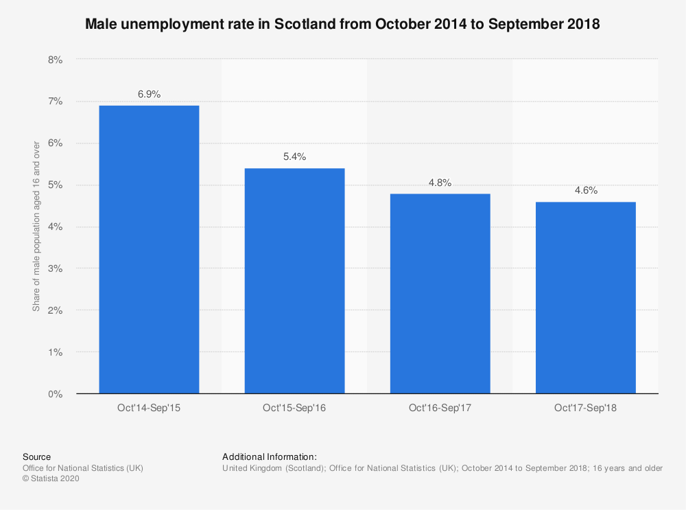 Statistic: Male unemployment rate in Scotland from October 2014 to September 2018 | Statista
