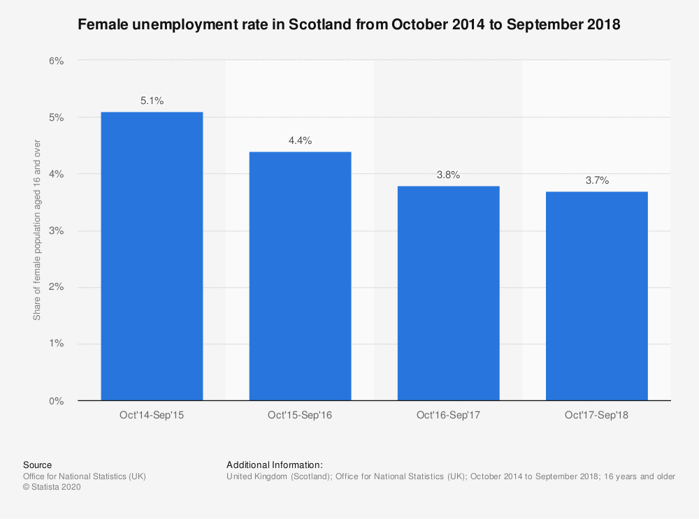 Statistic: Female unemployment rate in Scotland from October 2014 to September 2018 | Statista