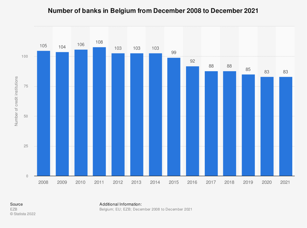 Statistic: Number of monetary financial credit institutions in Belgium (EU euro area) from 2008 to 2016 | Statista