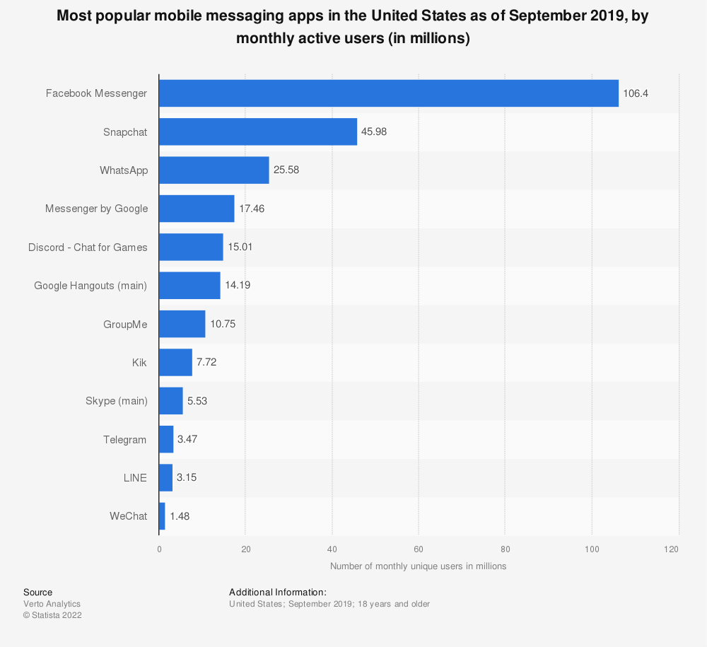 Statistic: Most popular mobile messaging apps in the United States as of September 2019, by monthly active users (in millions) | Statista