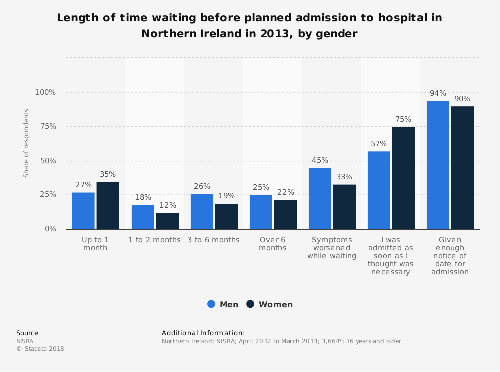 Statistic: Length of time waiting before planned admission to hospital in Northern Ireland in 2013, by gender | Statista
