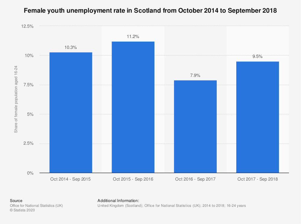 Statistic: Female youth unemployment rate in Scotland from July 2011 to June 2017 | Statista