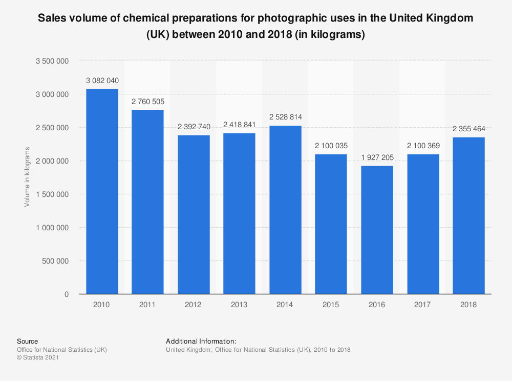 Statistic: Sales volume of chemical preparations for photographic uses in the United Kingdom (UK) between 2010 and 2018 (in kilograms) | Statista