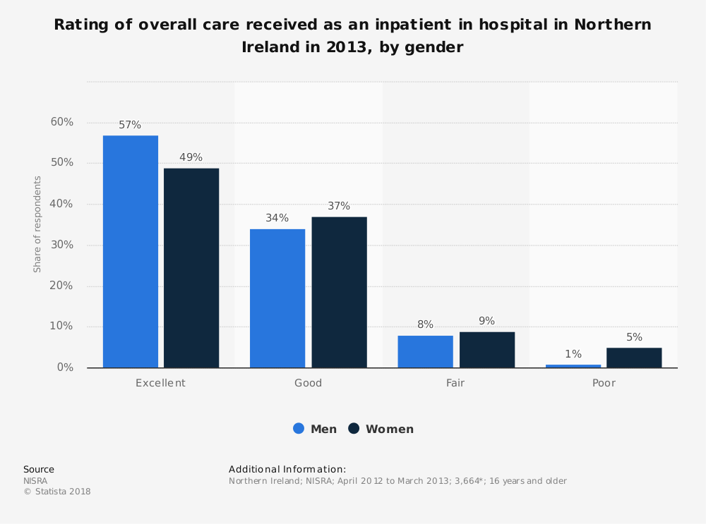 Statistic: Rating of overall care received as an inpatient in hospital in Northern Ireland in 2013, by gender | Statista