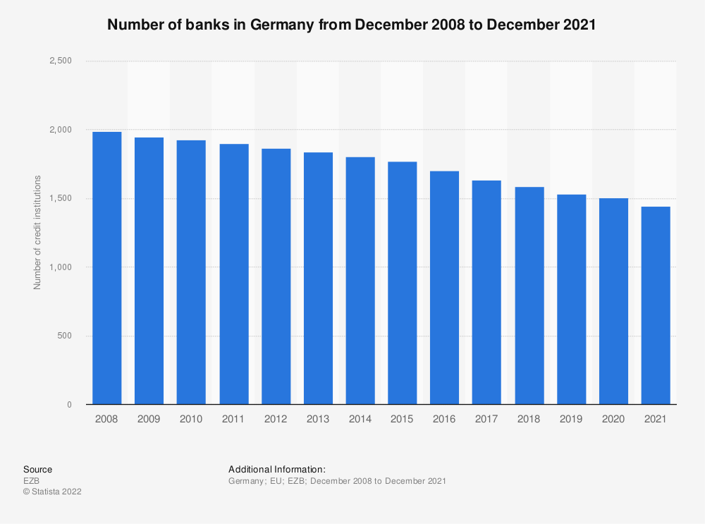Statistic: Number of monetary financial credit institutions in Germany (EU euro area) from 2008 to 2016 | Statista