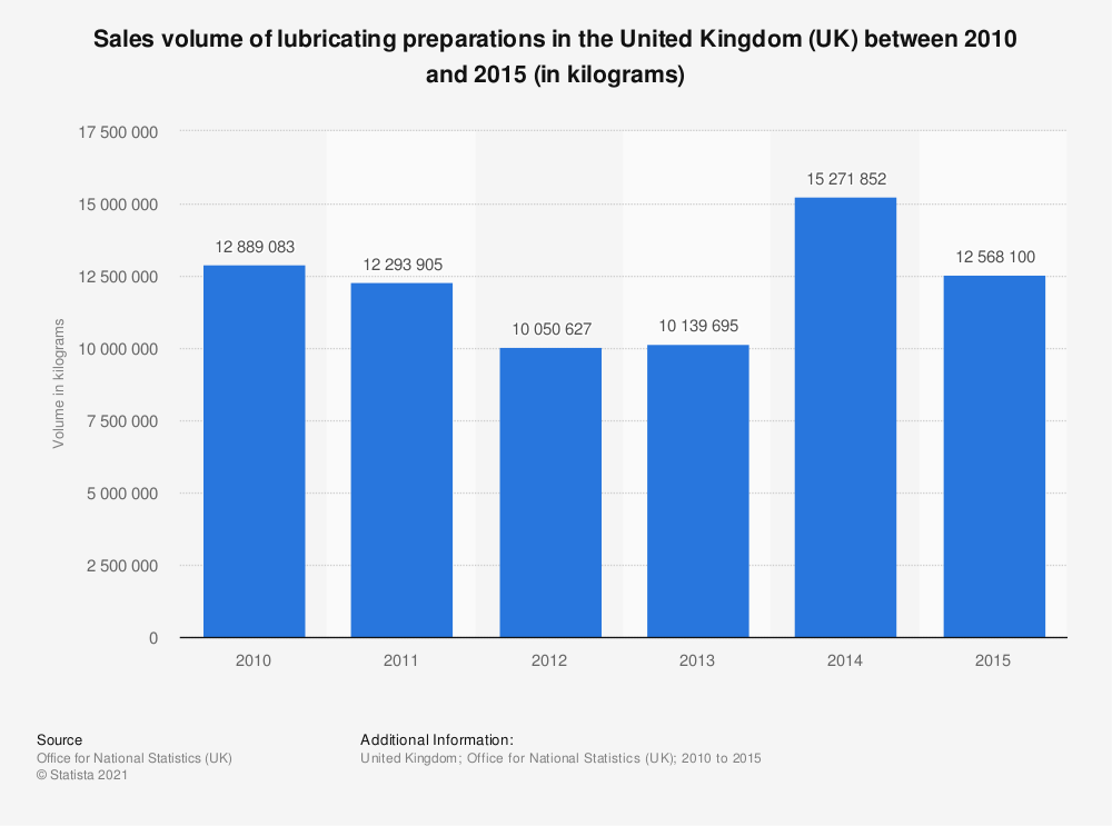 Statistic: Sales volume of lubricating preparations in the United Kingdom (UK) between 2010 and 2015 (in kilograms) | Statista
