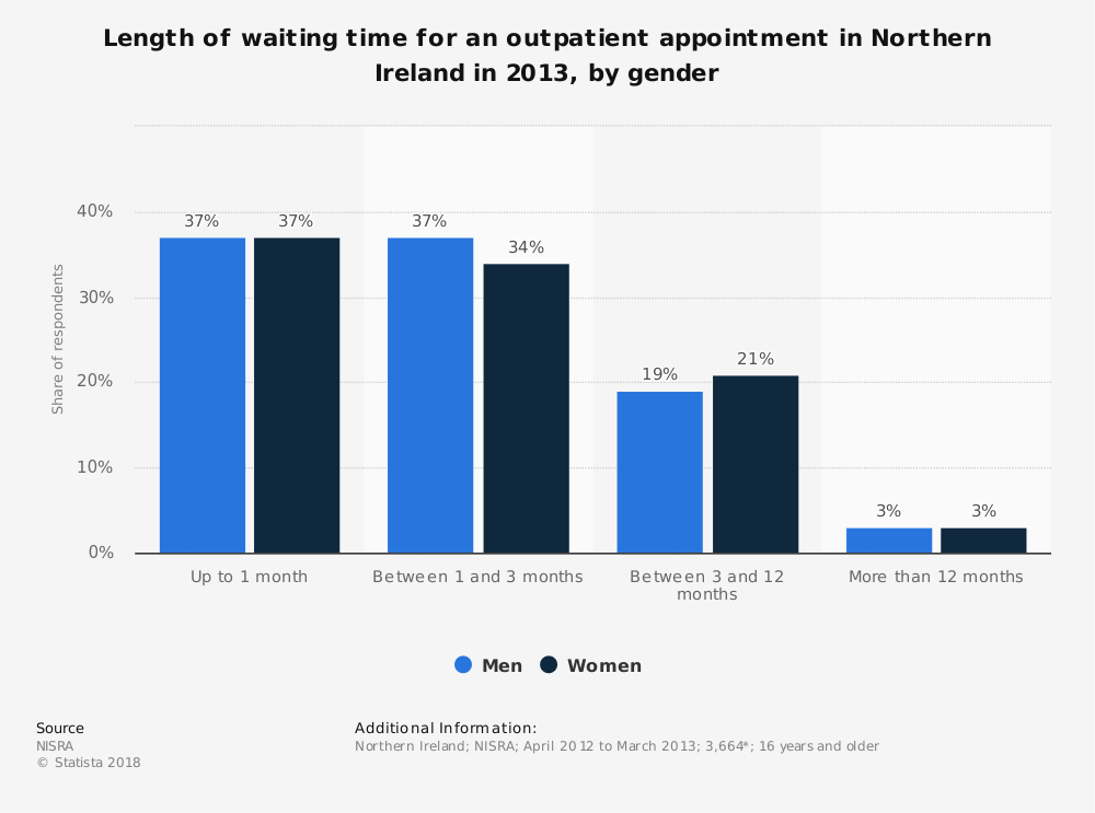 Statistic: Length of waiting time for an outpatient appointment in Northern Ireland in 2013, by gender | Statista