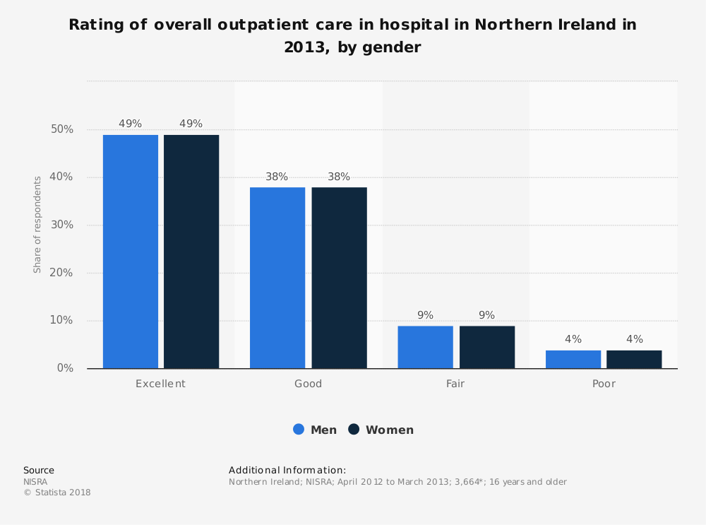 Statistic: Rating of overall outpatient care in hospital in Northern Ireland in 2013, by gender | Statista