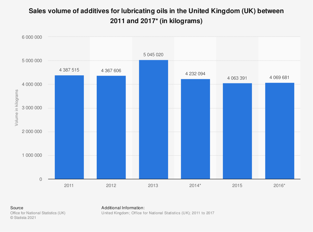 Statistic: Sales volume of additives for lubricating oils in the United Kingdom (UK) between 2011 and 2017* (in kilograms) | Statista