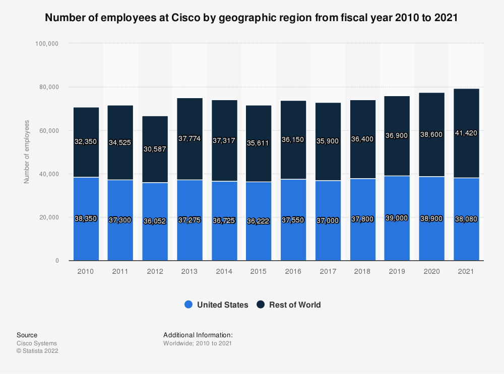 Statistic: Number of employees at Cisco by geographic region from fiscal year 2010 to 2019* | Statista