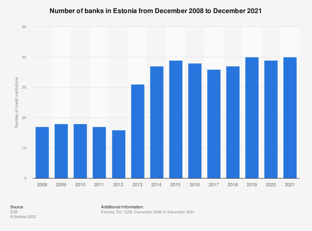 Statistic: Number of monetary financial credit institutions in Estonia (EU euro area) from 2008 to 2016 | Statista