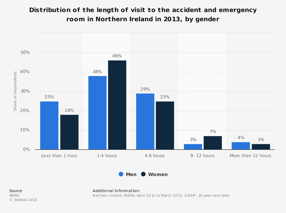 Statistic: Distribution of the length of visit to the accident and emergency room in Northern Ireland in 2013, by gender | Statista