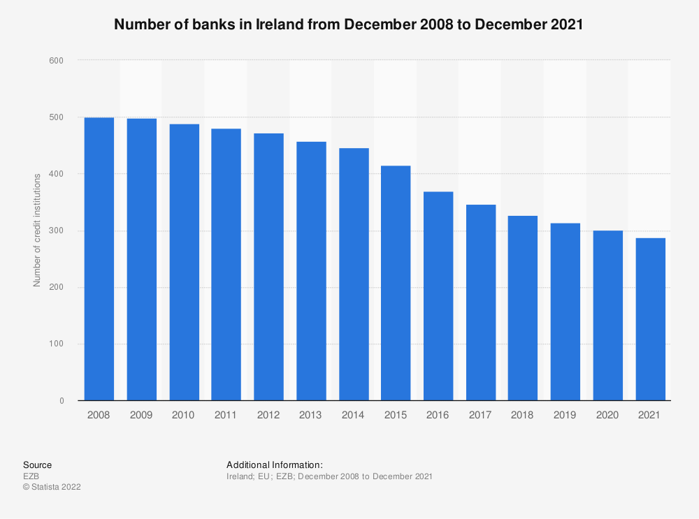 Statistic: Number of monetary financial credit institutions in Ireland (EU euro area) from 2008 to 2016 | Statista