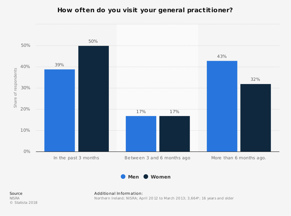 Statistic: How often do you visit your general practitioner? | Statista