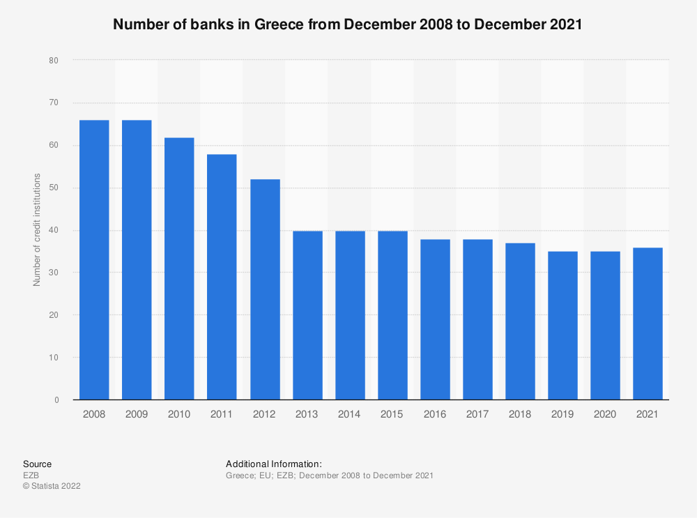 Statistic: Number of monetary financial credit institutions in Greece (EU euro area) from 2008 to 2016 | Statista