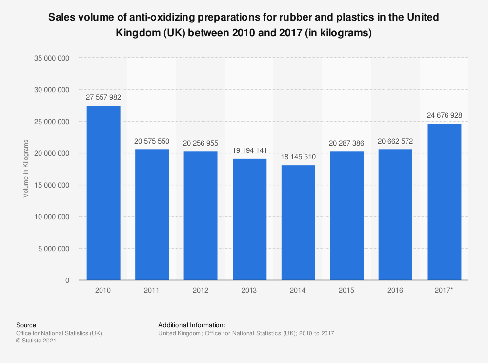 Statistic: Sales volume of anti-oxidizing preparations for rubber and plastics in the United Kingdom (UK) between 2010 and 2017 (in kilograms) | Statista