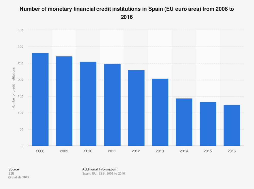 Statistic: Number of monetary financial credit institutions in Spain (EU euro area) from 2008 to 2016 | Statista