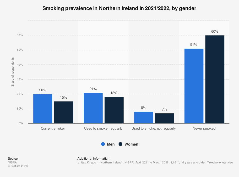 Statistic: Smoking prevalence in Northern Ireland in 2018/2019, by gender | Statista