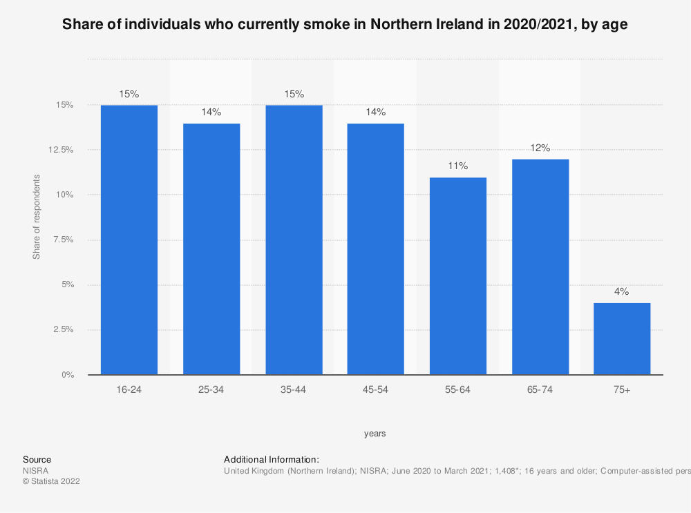Statistic: Share of individuals who currently smoke in Northern Ireland in 2017/2018, by gender and age | Statista