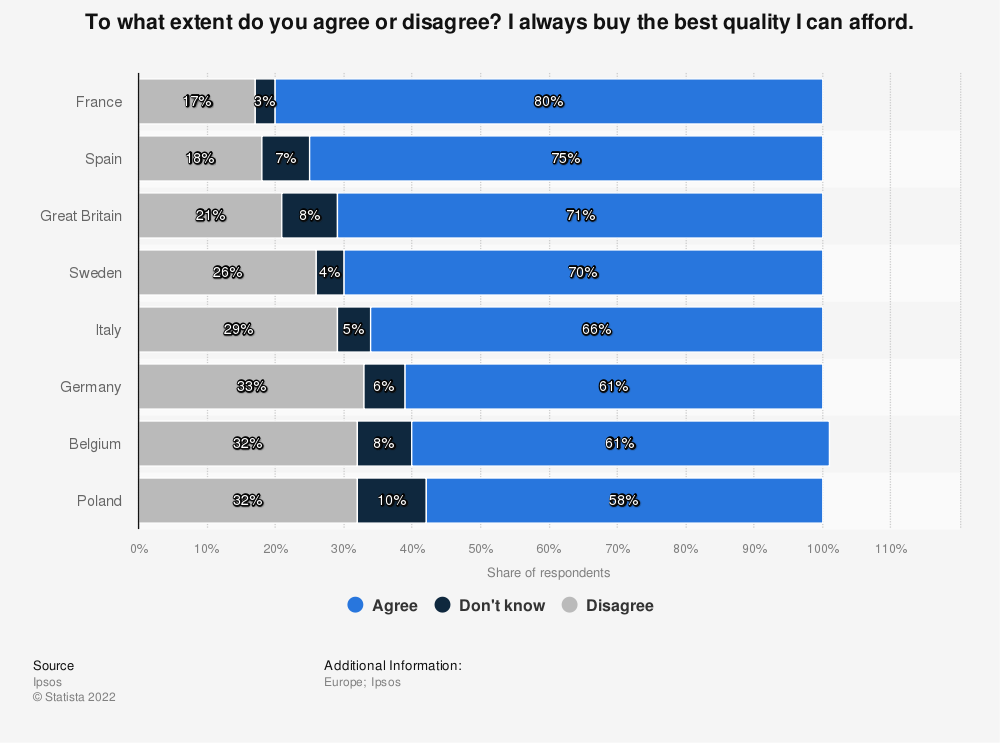 Statistic: To what extent do you agree or disagree? I always buy the best quality I can afford. | Statista