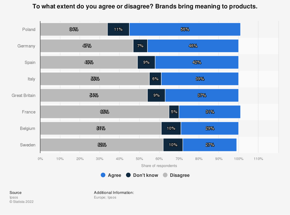 Statistic: To what extent do you agree or disagree? Brands bring meaning to products. | Statista