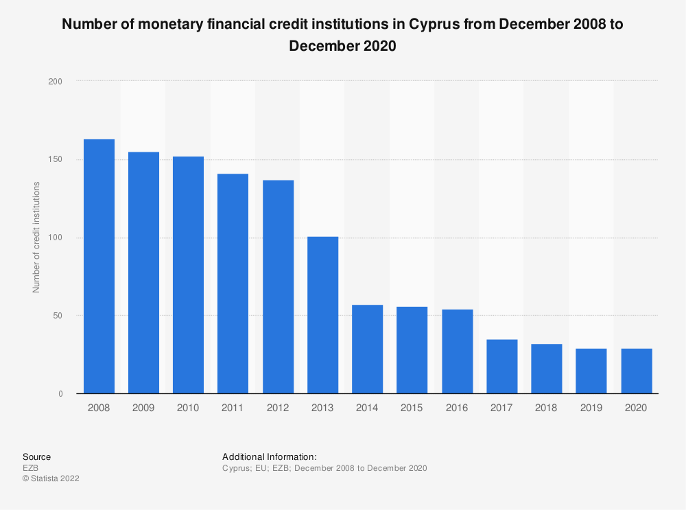 Statistic: Number of monetary financial credit institutions in Cyprus (EU euro area) from December 2008 to December 2019 | Statista