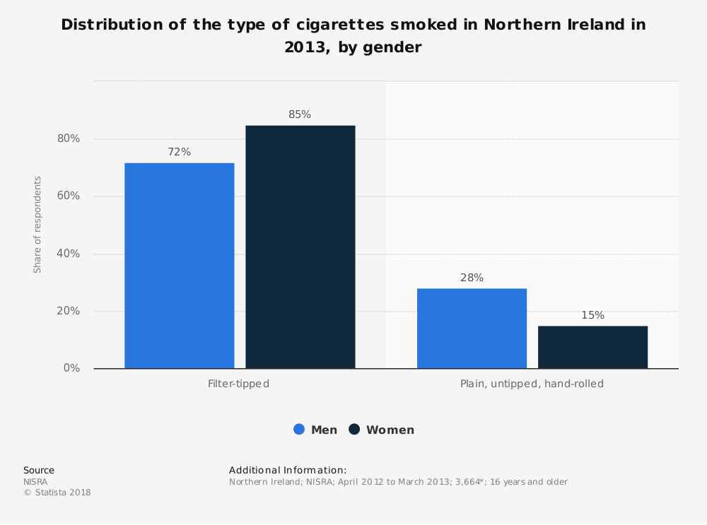 Statistic: Distribution of the type of cigarettes smoked in Northern Ireland in 2013, by gender | Statista